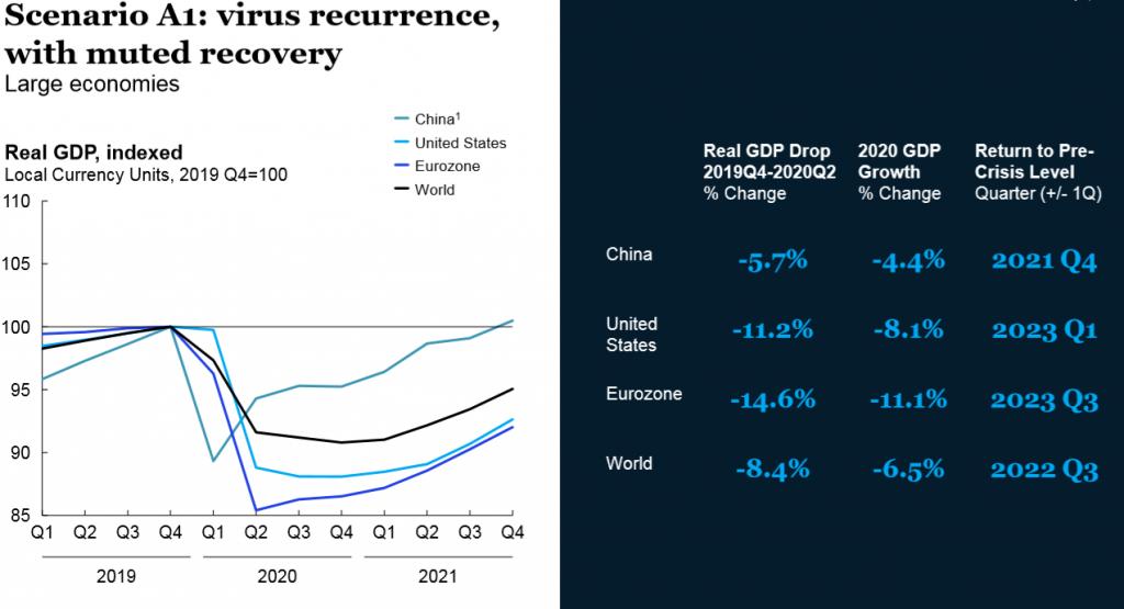 Kịch bản A1: Virus tái bùng phát, kinh tế phục hồi chậm