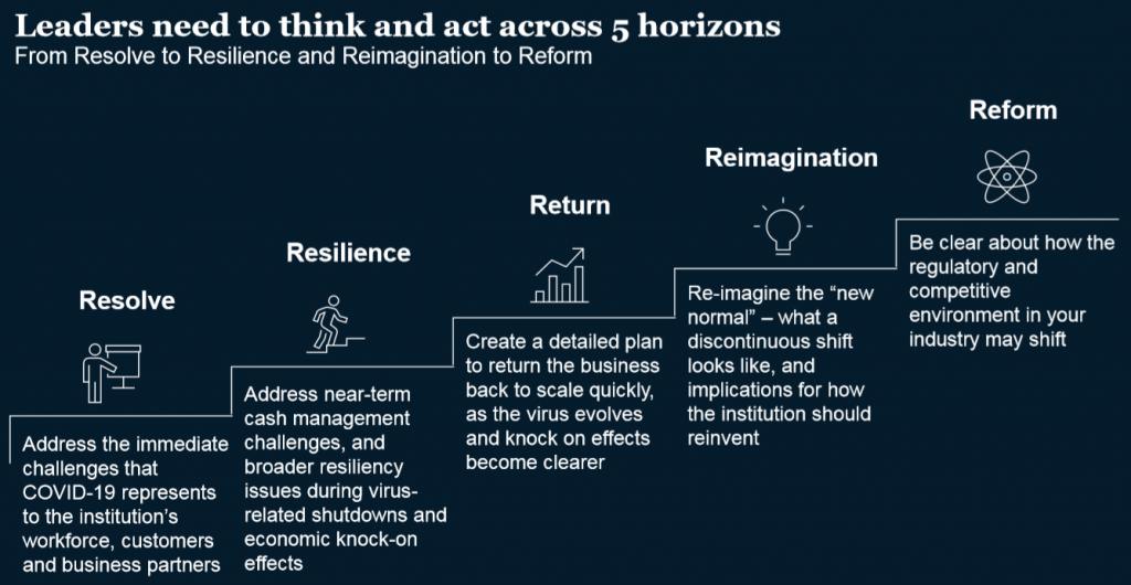 5 tầng nhận thức và hành động