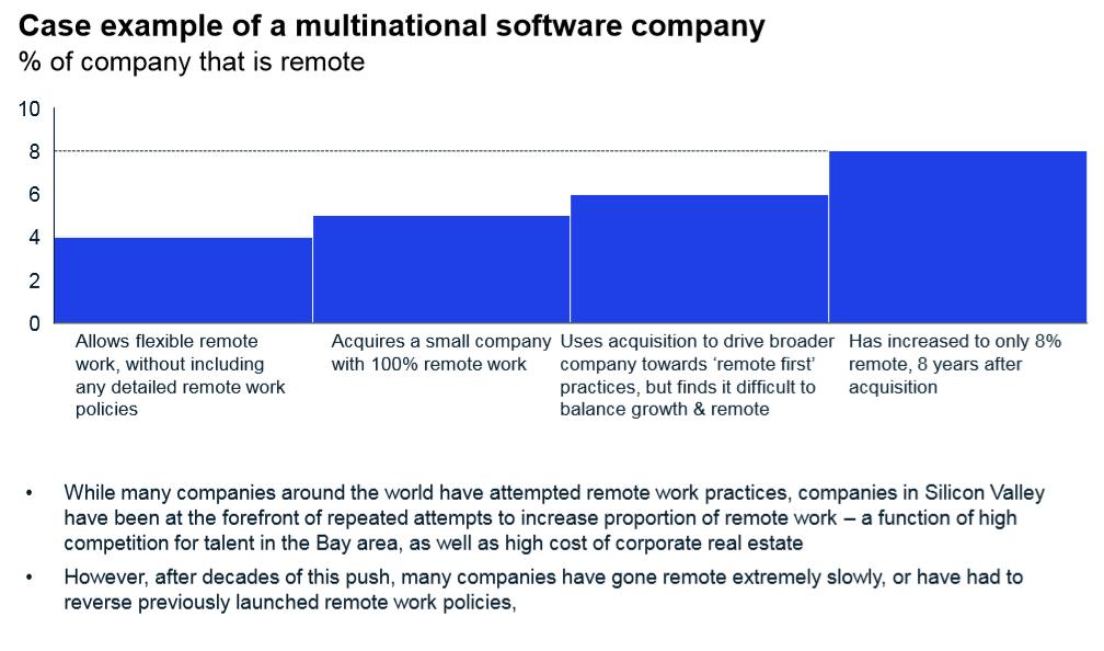 Ví dụ: Công ty phần mềm đa quốc gia
