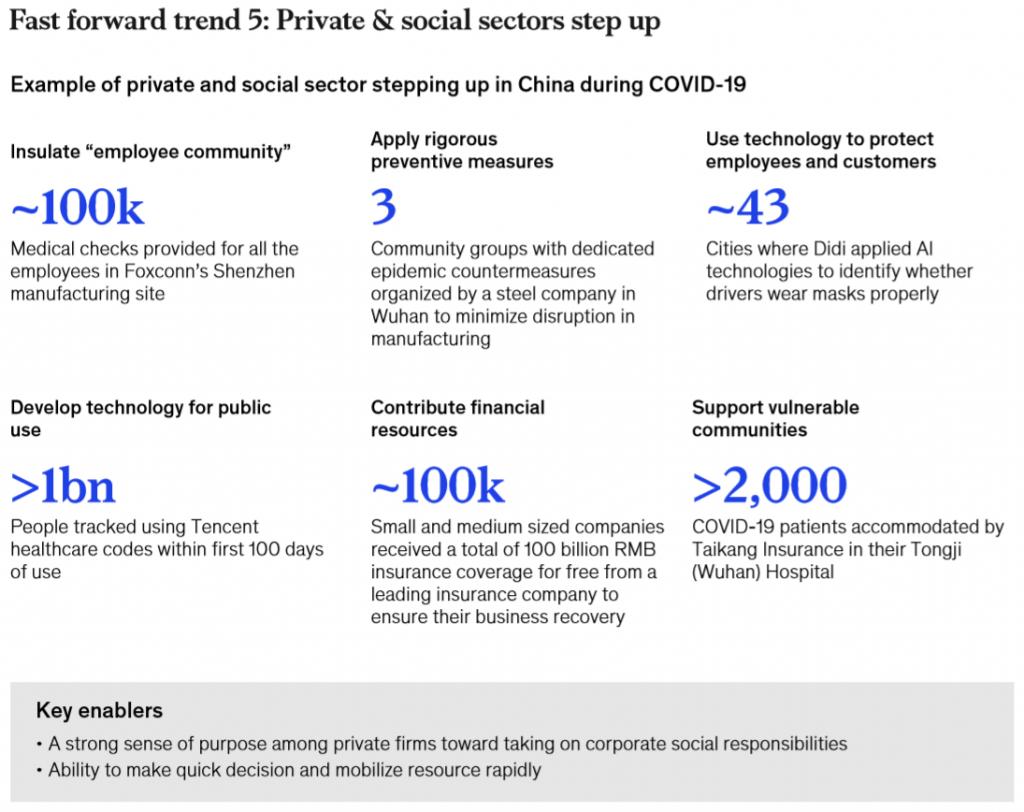 Xu hướng 5: Đóng góp từ các khu vực tư nhân và xã hội